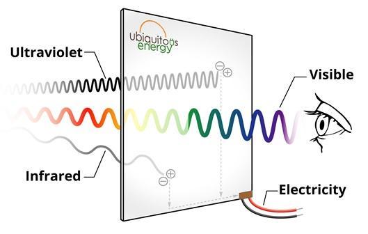 So funktioniert das System des transparenten Materials, das Fenster und Fassadenverkleidungen in Solarpaneele verwandeln kann (Grafik: Ubiquitous Energy, Inc.)