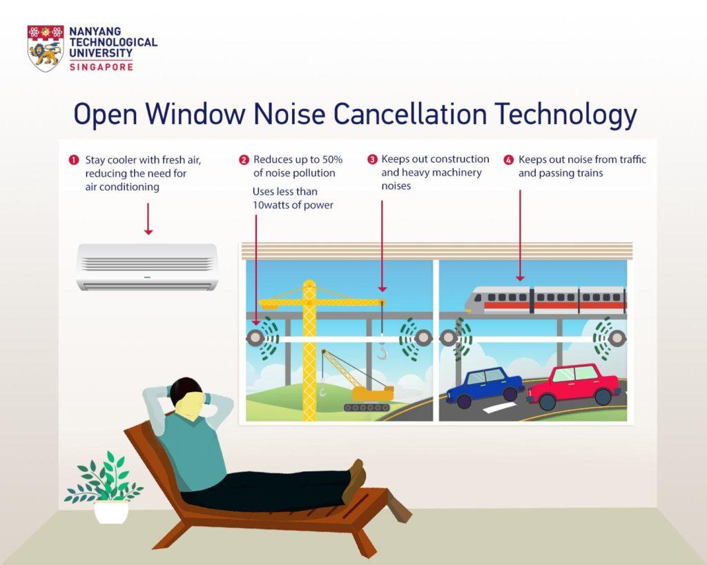 Ruhe, auch wenn's kracht: So funktioniert das neue Gegenschall-System aus Singapur (Grafik: Nanyang Technological University)