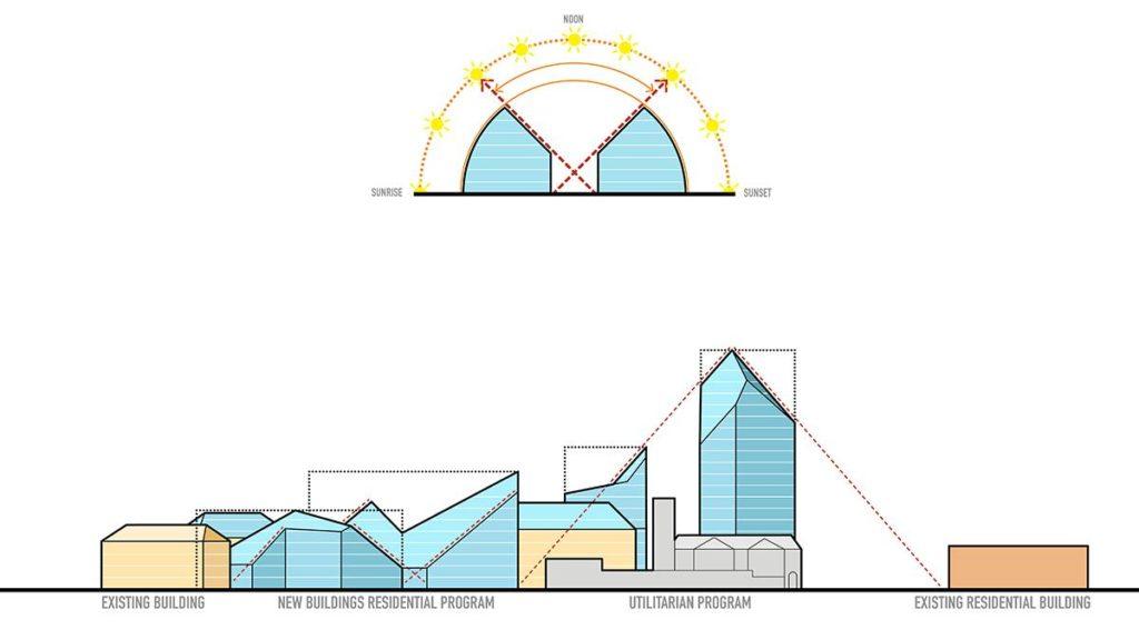 Tageslicht als Planungsfaktor: Der Sonnenstand im Tagesverlauf war mitentscheidend fürs Design, das bestehende Gebäude (ganz links und ganz rechts) harmonisch mit umgebauten und neu errichteten Teilen verbindet. (Grafik: MVRDV)