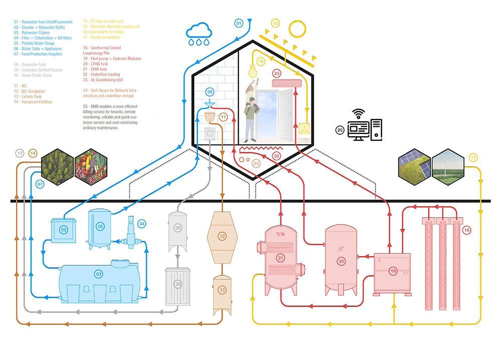 Nachhaltigkeit im Fokus: Das Wohnmodell soll rundum umweltfreundlichen Komfort bieten. (Bild: Gianluca Santosuosso)