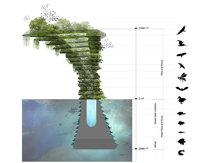 Grüne Stadterweiterung auf Wasser. Viele Ebenen für viele Arten: Ziel des Projekts ist es, dem bedrohlichen Verlust natürlicher Vielfalt Einhalt zu gebieten. (Bild: Architect Koen Olthuis, Waterstudio)