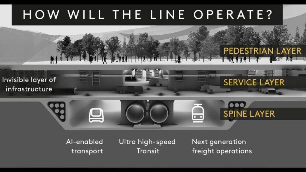 Infrastruktur und Verkehrswege von The Line