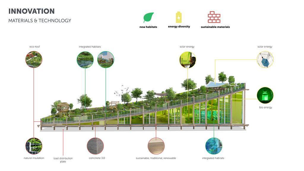 Das Biotop über Manhattan wartet auch mit viel moderner Technologie auf. (Bild: 3deluxe)